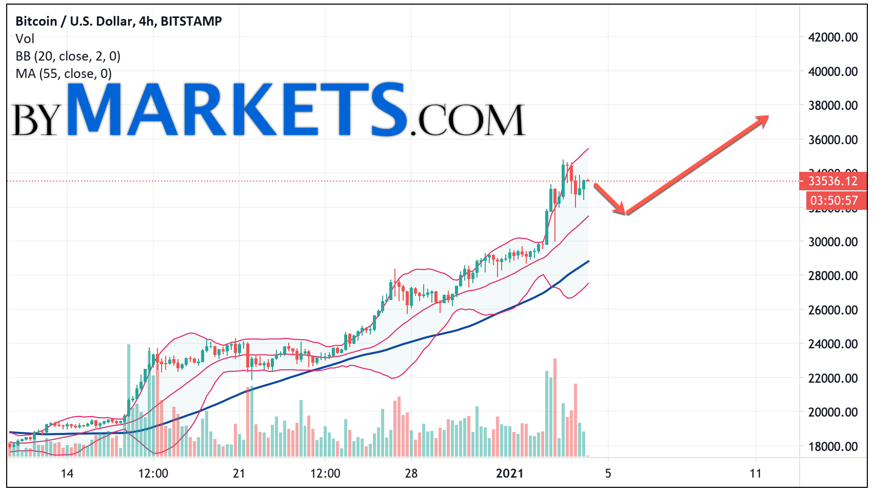 Bitcoin Btc Usd Forecast And Analysis On January 5 2021 Bymarkets Com