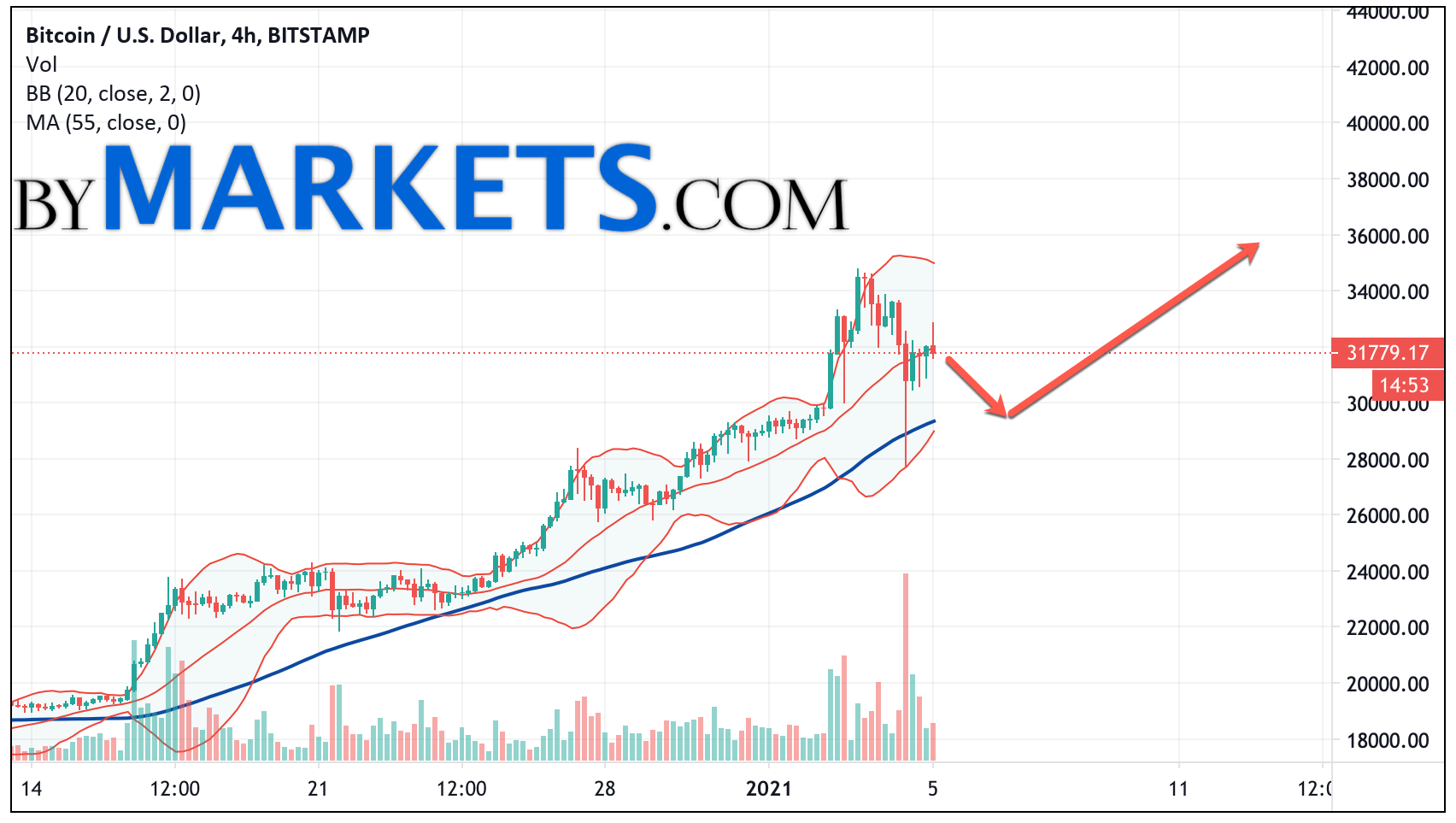 Bitcoin (BTC/USD) forecast and analysis on January 6, 2021