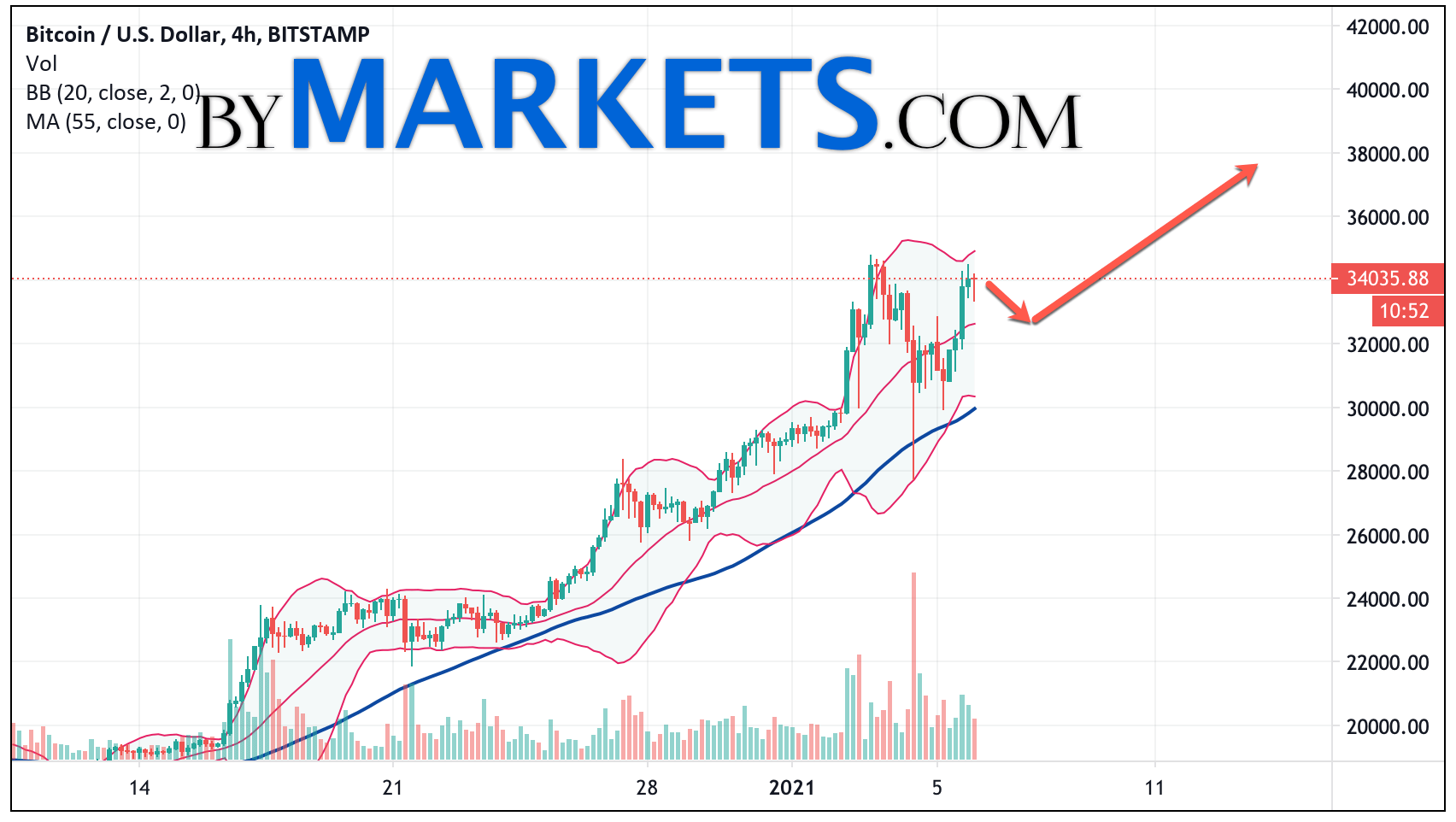 Bitcoin (BTC/USD) forecast and analysis on January 7, 2021
