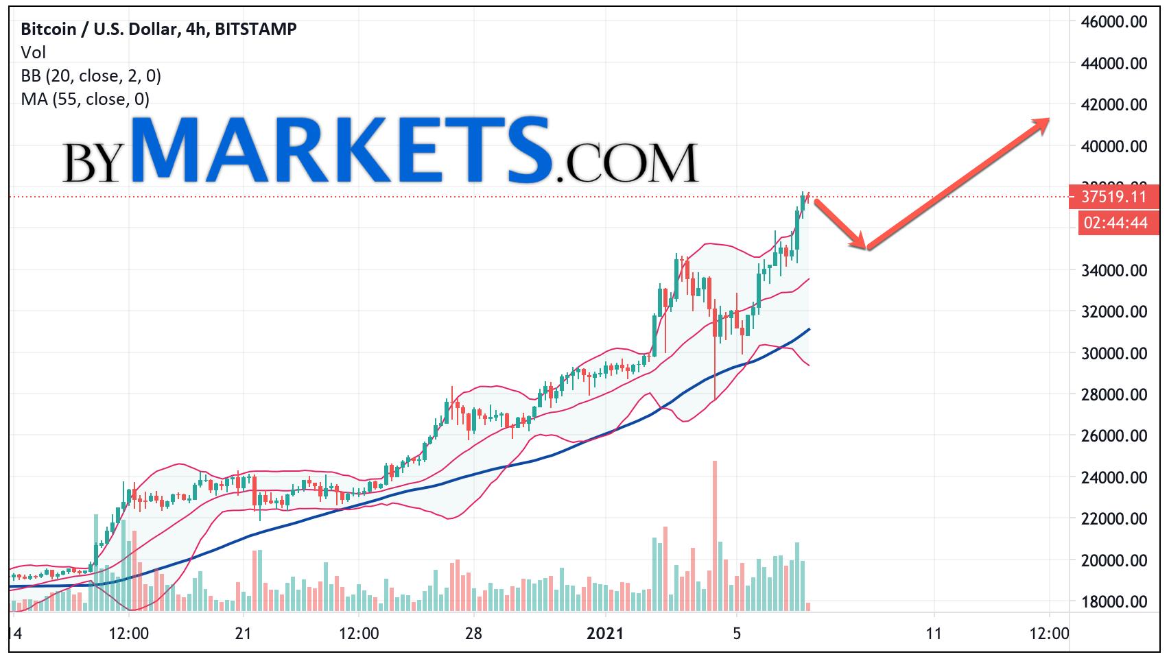 Bitcoin (BTC/USD) forecast and analysis on January 8, 2021
