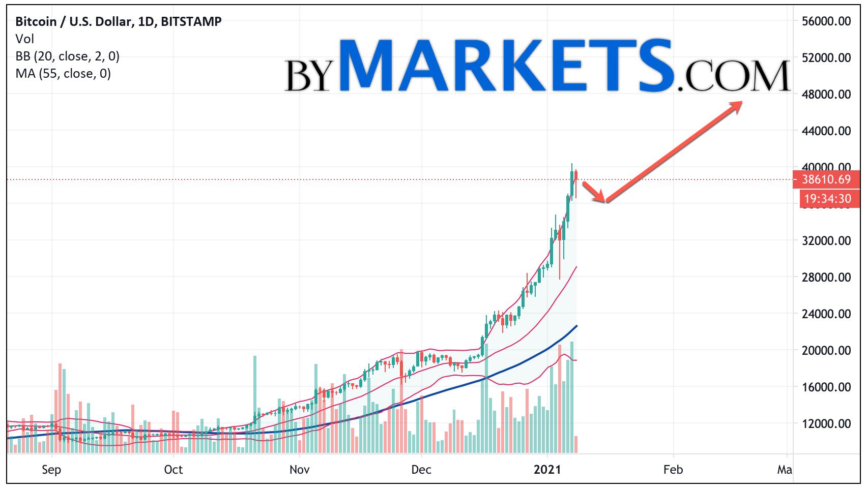 Bitcoin (BTCUSD) forecast on January 11 — 17, 2021