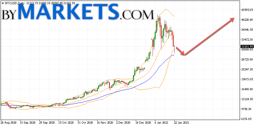 Bitcoin (BTCUSD) forecast on January 25 — 31, 2021