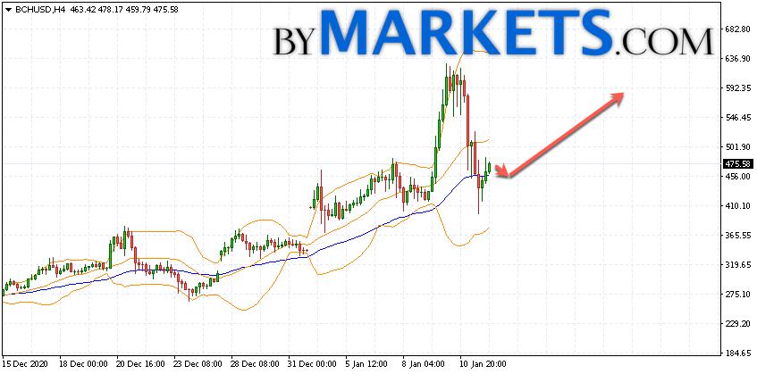 bitcoin cash chart usd