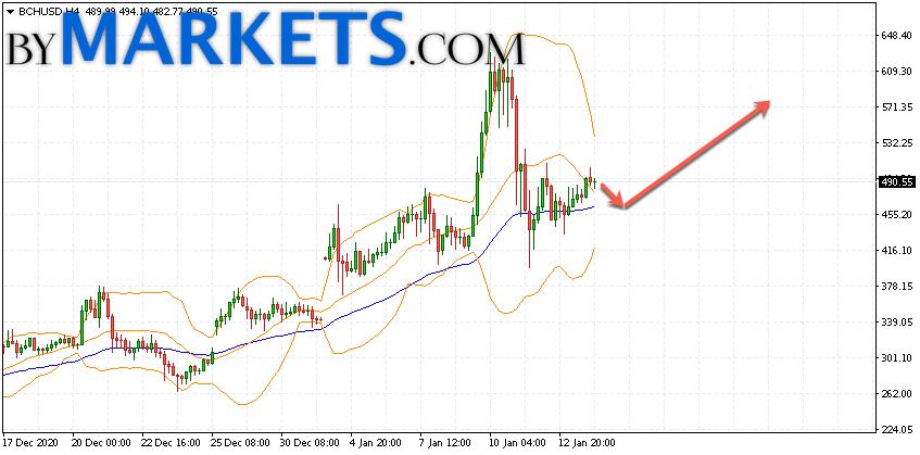 bitcoin cash chart usd)