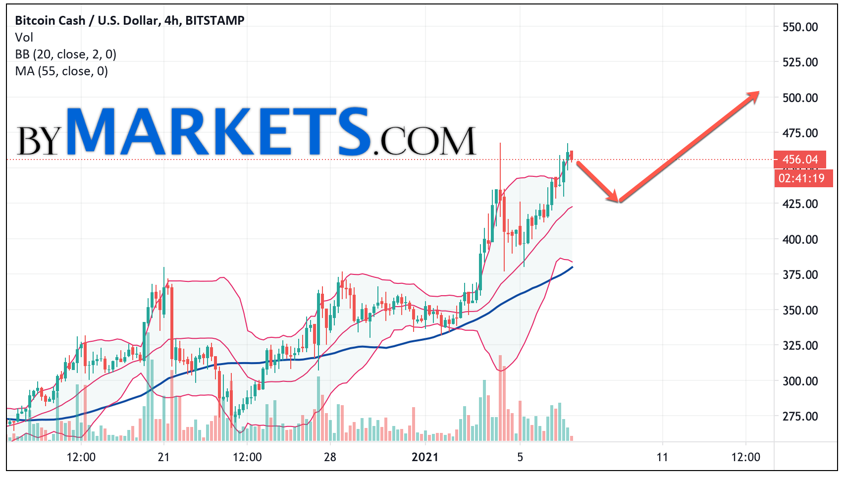 Bitcoin Cash (BCH/USD) forecast and analysis on January 8, 2021