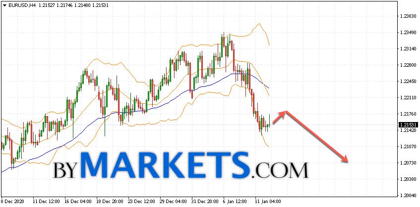 EUR/USD forecast Euro Dollar on January 13, 2021