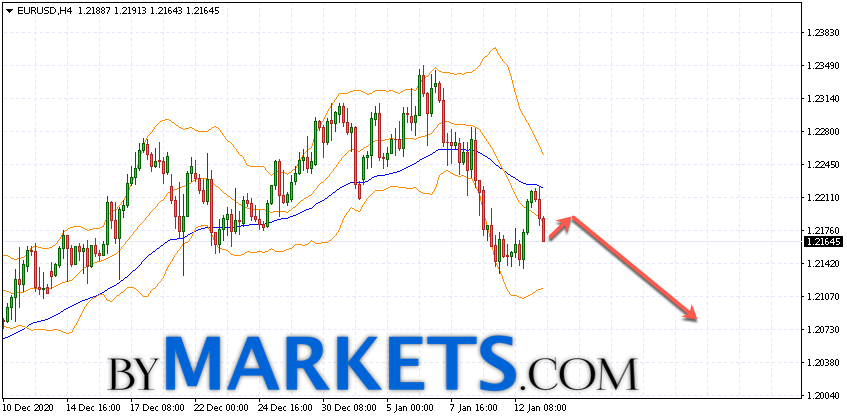 EUR/USD forecast Euro Dollar on January 14, 2021