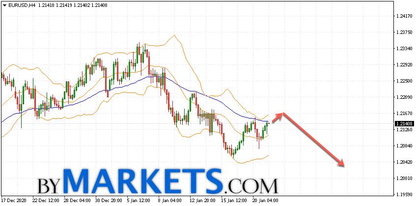 EUR/USD forecast Euro Dollar on January 22, 2021
