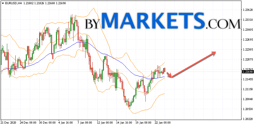 EUR/USD forecast Euro Dollar on January 26, 2021