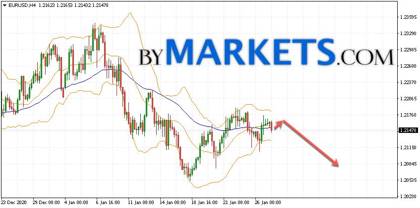 EUR/USD forecast Euro Dollar on January 28, 2021