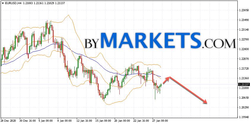 EUR/USD forecast Euro Dollar on January 29, 2021
