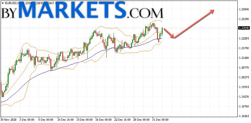EUR/USD forecast Euro Dollar on January 5, 2021