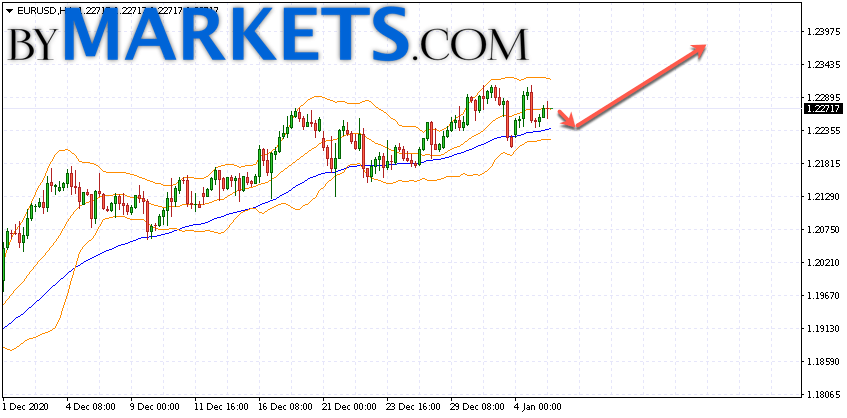 EUR/USD forecast Euro Dollar on January 6, 2021
