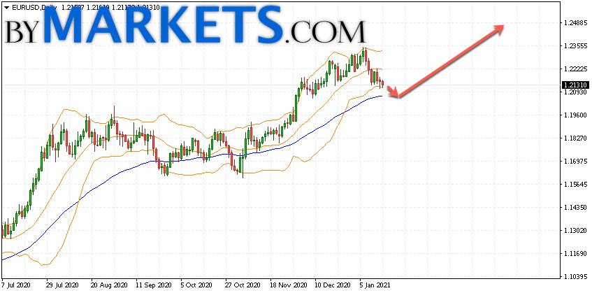 EUR/USD weekly forecast on January 18 — 22, 2021