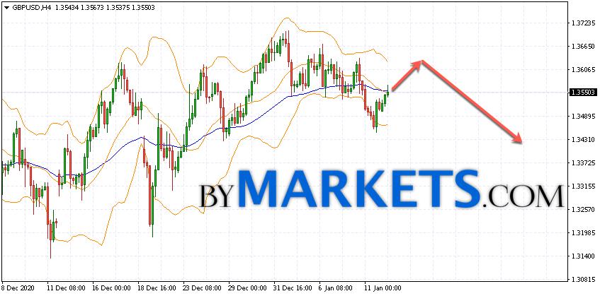 GBP/USD forecast Pound Dollar on January 13, 2021