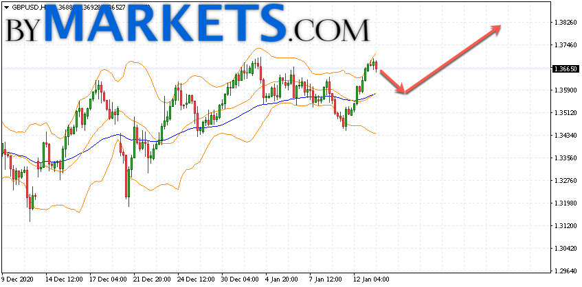 GBP/USD forecast Pound Dollar on January 14, 2021