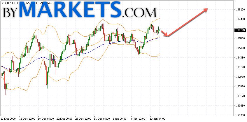 GBP/USD forecast Pound Dollar on January 15, 2021