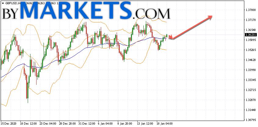GBP/USD forecast Pound Dollar on January 20, 2021