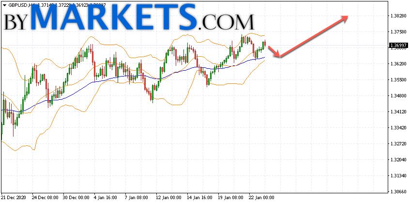 GBP/USD forecast Pound Dollar on January 26, 2021