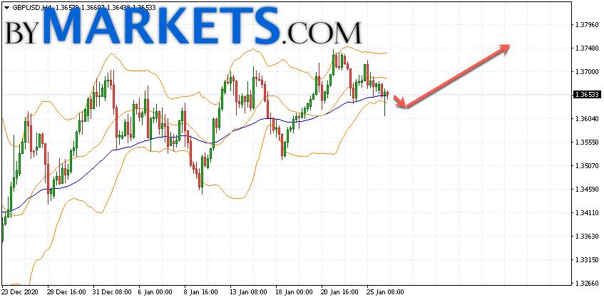 GBP/USD forecast Pound Dollar on January 27, 2021
