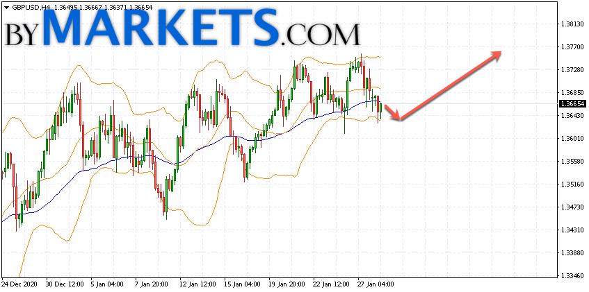 GBP/USD forecast Pound Dollar on January 29, 2021
