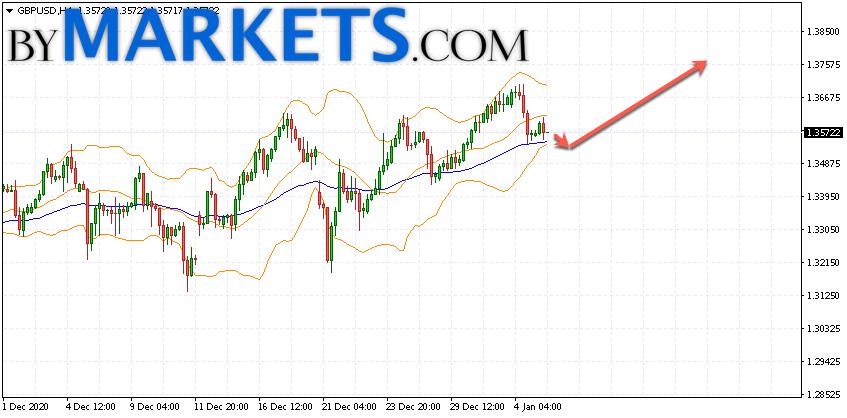 GBP/USD forecast Pound Dollar on January 6, 2021