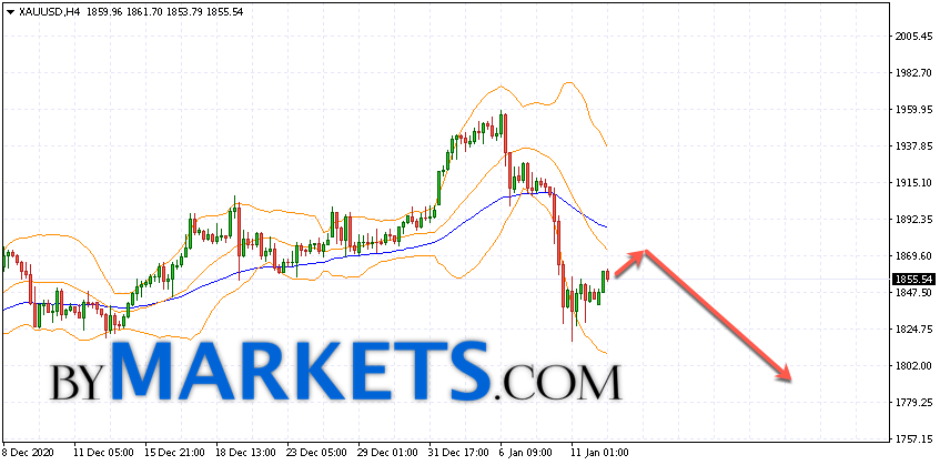 GOLD forecast and XAU/USD analysis on January 13, 2021