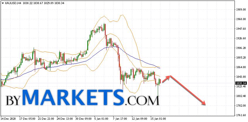 GOLD forecast and XAU/USD analysis on January 19, 2021