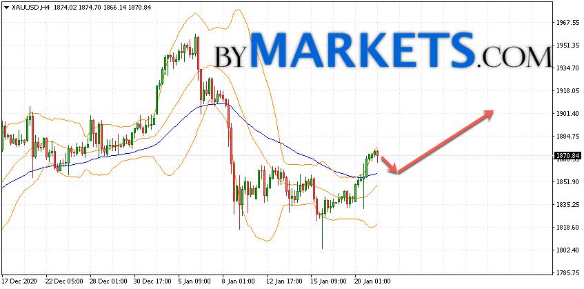 GOLD forecast and XAU/USD analysis on January 22, 2021