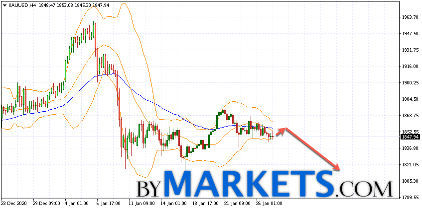 GOLD forecast and XAU/USD analysis on January 28, 2021