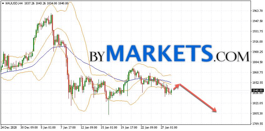 GOLD forecast and XAU/USD analysis on January 29, 2021