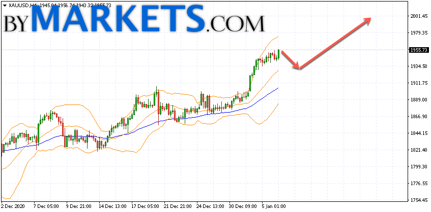 GOLD forecast and XAU/USD analysis on January 7, 2021