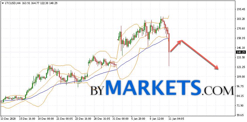 Litecoin (LTC/USD) forecast and analysis on January 12, 2021