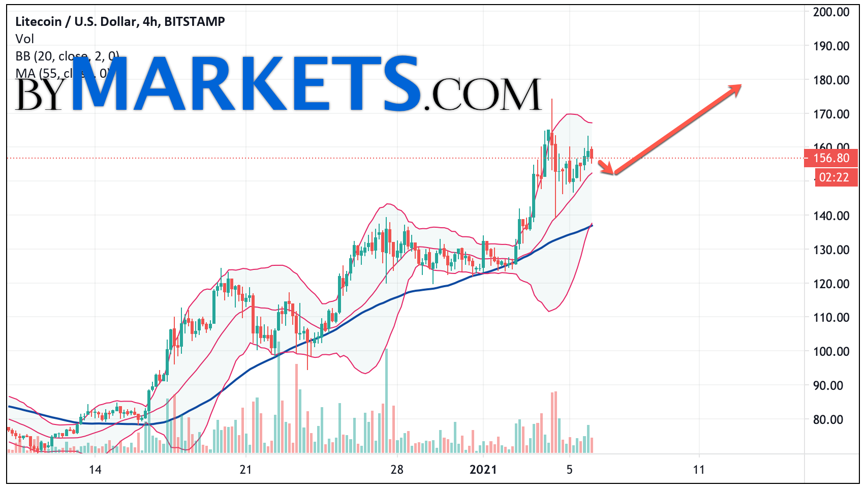 Litecoin (LTC/USD) forecast and analysis on January 7, 2021