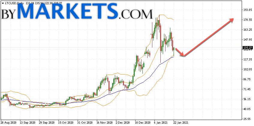 Litecoin (LTC/USD) forecast on January 25 — 31, 2021