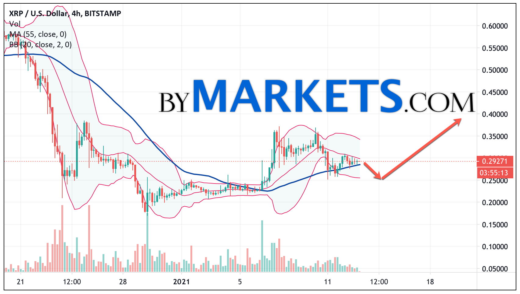 Ripple (XRP/USD) forecast and analysis on January 14, 2021
