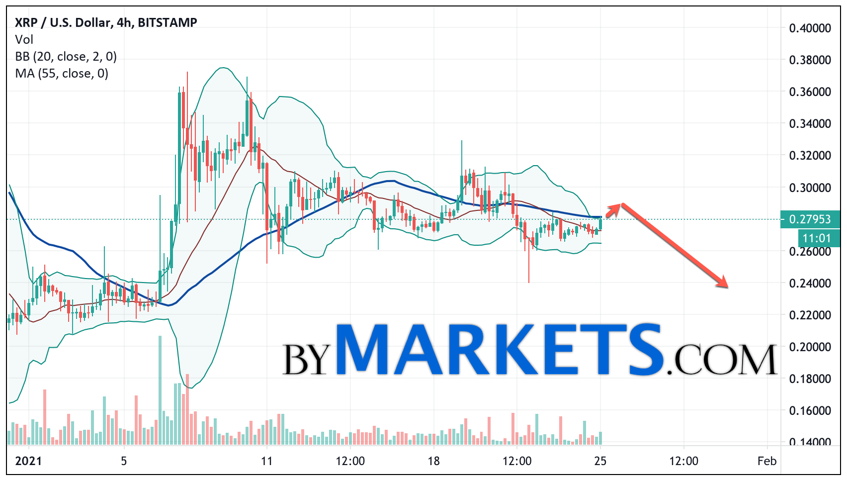 Ripple (XRP/USD) forecast and analysis on January 26, 2021