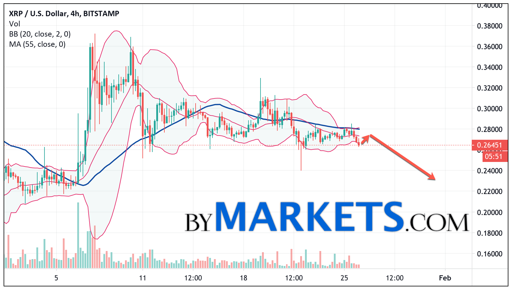 Ripple (XRP/USD) forecast and analysis on January 27, 2021