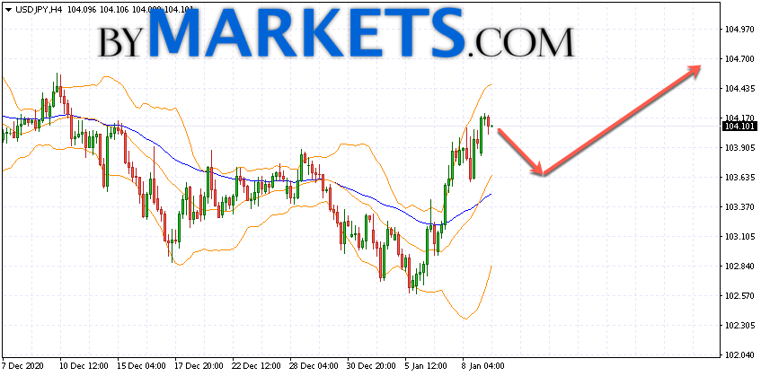 USD/JPY forecast Japanese Yen on January 12, 2021