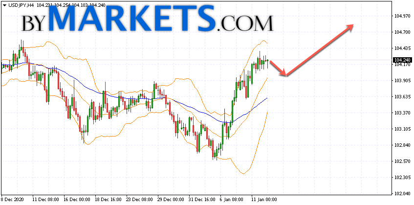 USD/JPY forecast Japanese Yen on January 13, 2021