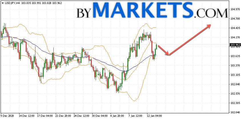 USD/JPY forecast Japanese Yen on January 14, 2021