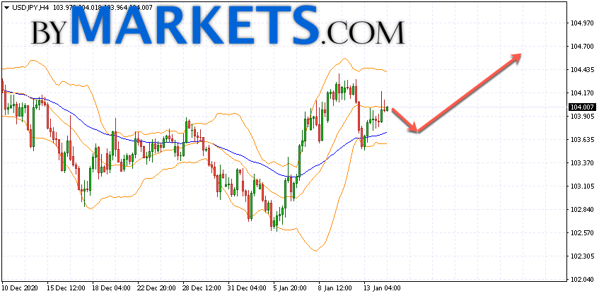 USD/JPY forecast Japanese Yen on January 15, 2021