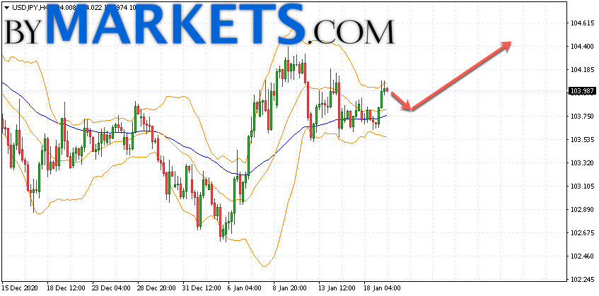 USD/JPY forecast Japanese Yen on January 20, 2021