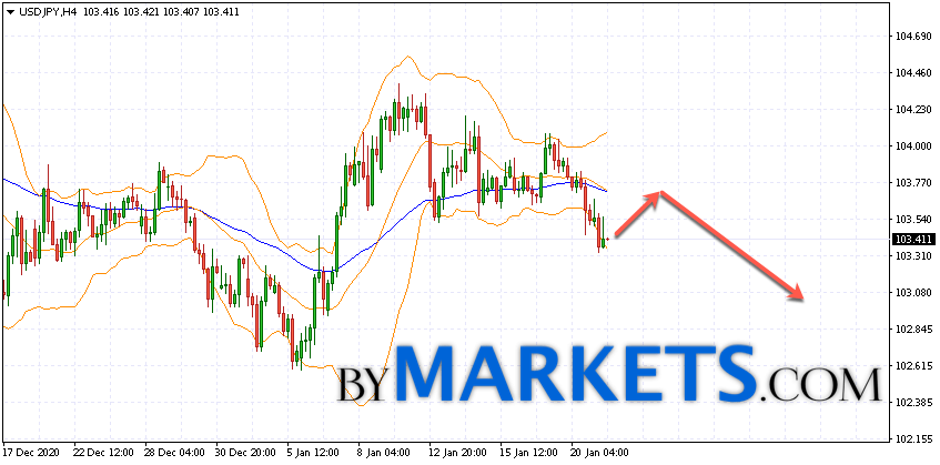 USD/JPY forecast Japanese Yen on January 22, 2021