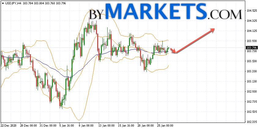 USD/JPY forecast Japanese Yen on January 27, 2021