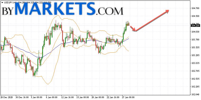 USD/JPY forecast Japanese Yen on January 29, 2021