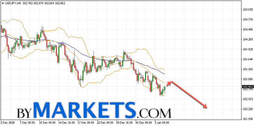 USD/JPY forecast Japanese Yen on January 7, 2021
