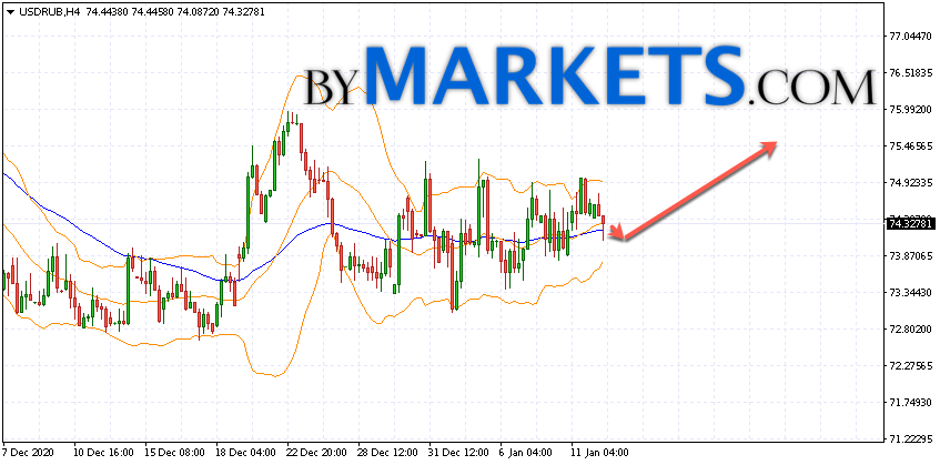 USD/RUB forecast Dollar Ruble on January 13, 2021