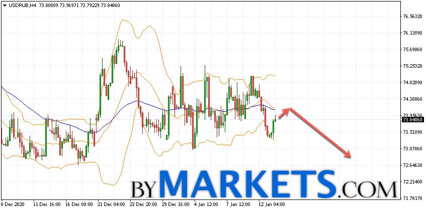 USD/RUB forecast Dollar Ruble on January 14, 2021
