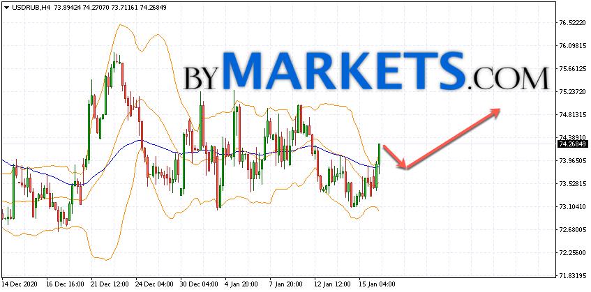 USD/RUB forecast Dollar Ruble on January 19, 2021